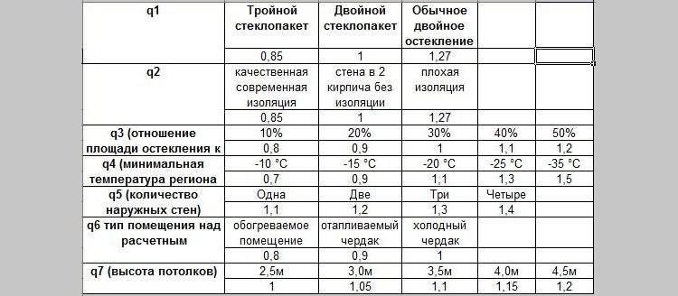 Как рассчитать количество радиаторов отопления