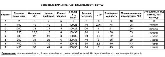 Методика расчёта отопительной печи и камина