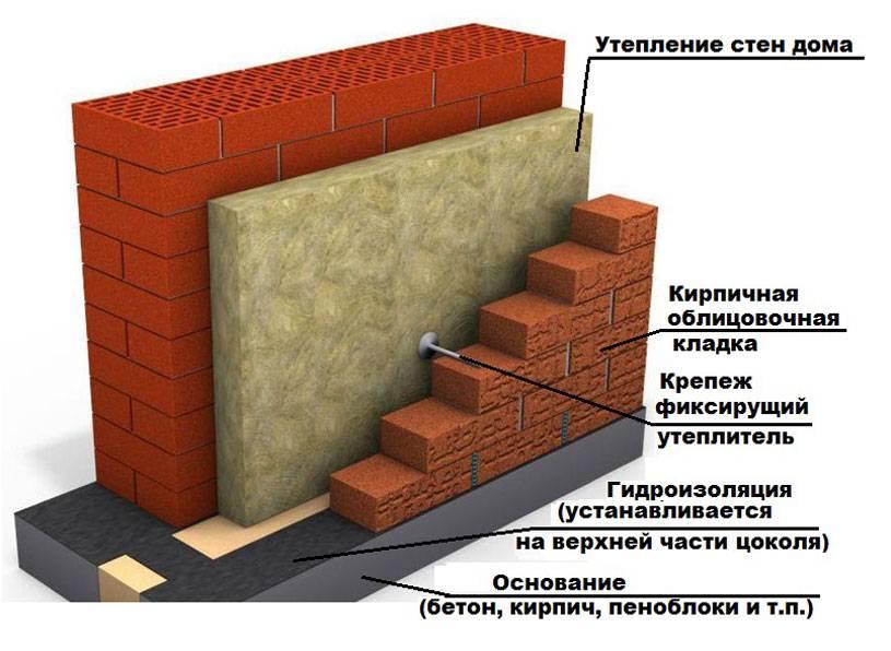 Отделка кирпичного дома: способы, материалы, технология