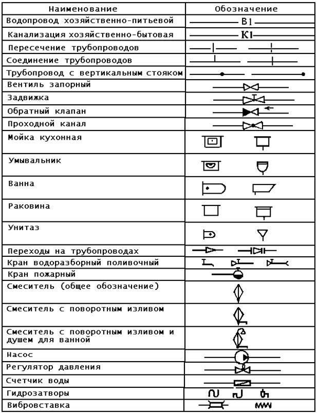 Гост 21.205-93. условные обозначения санитарно-технических систем. справочник строителя по гостам.
