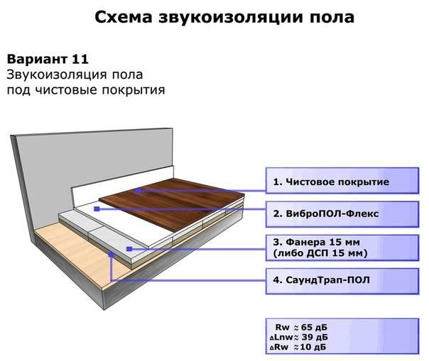 Шумоизоляция пола от соседей снизу: подробная инструкция