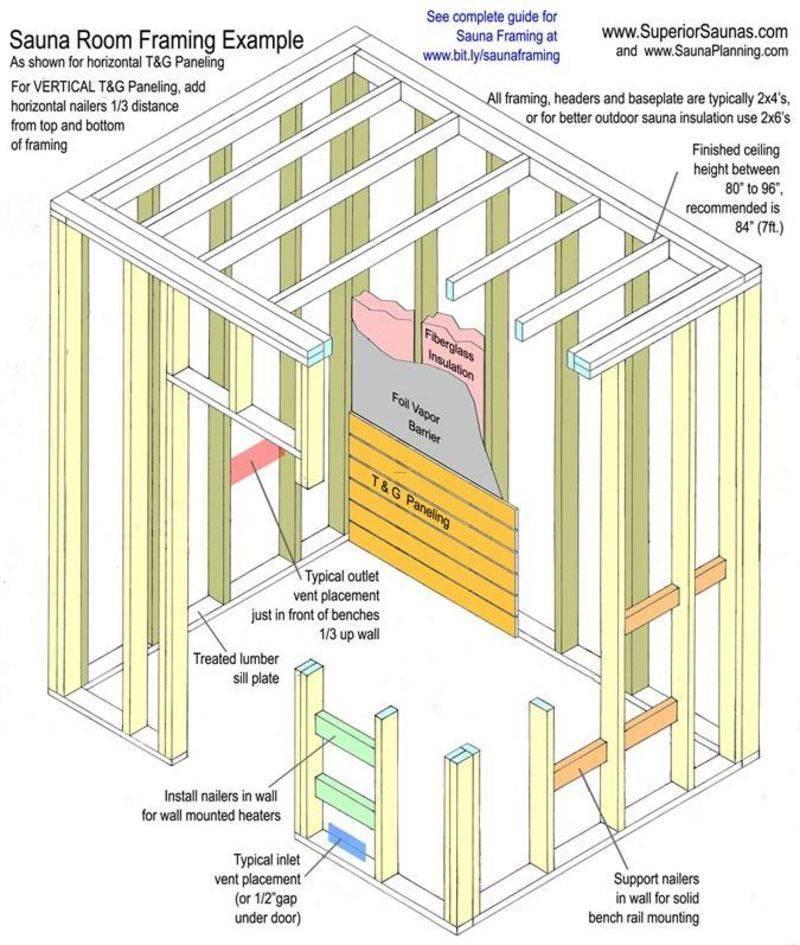 Каркасная баня своими руками: как построить качественно