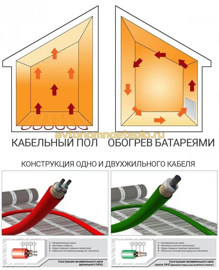 Электрический теплый пол — расход энергии: какой пол выбрать, алгоритмы расчётов и советы по монтажу