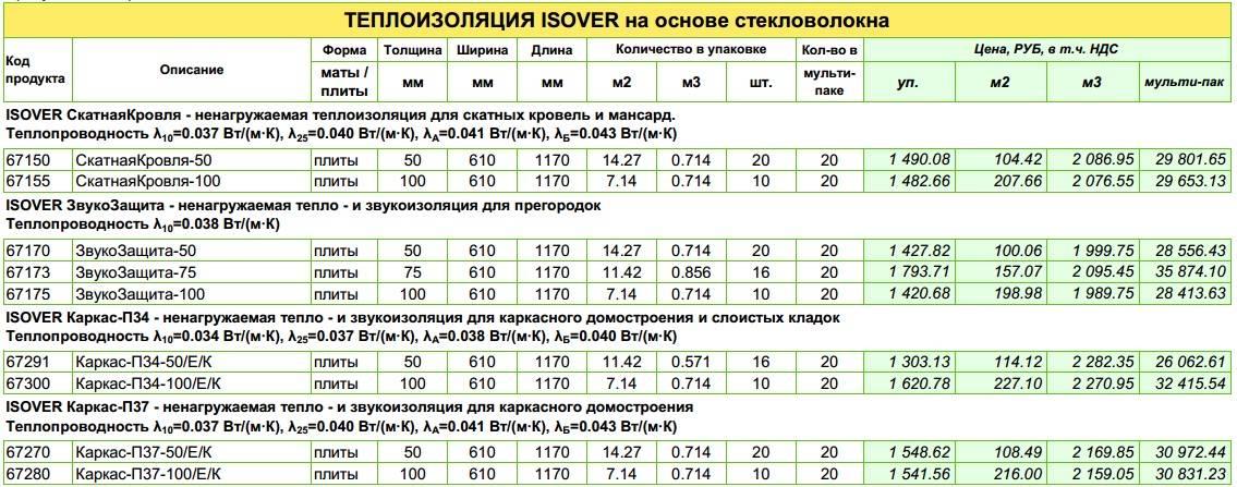 Утеплитель изовер характеристики и технические параметры + видео