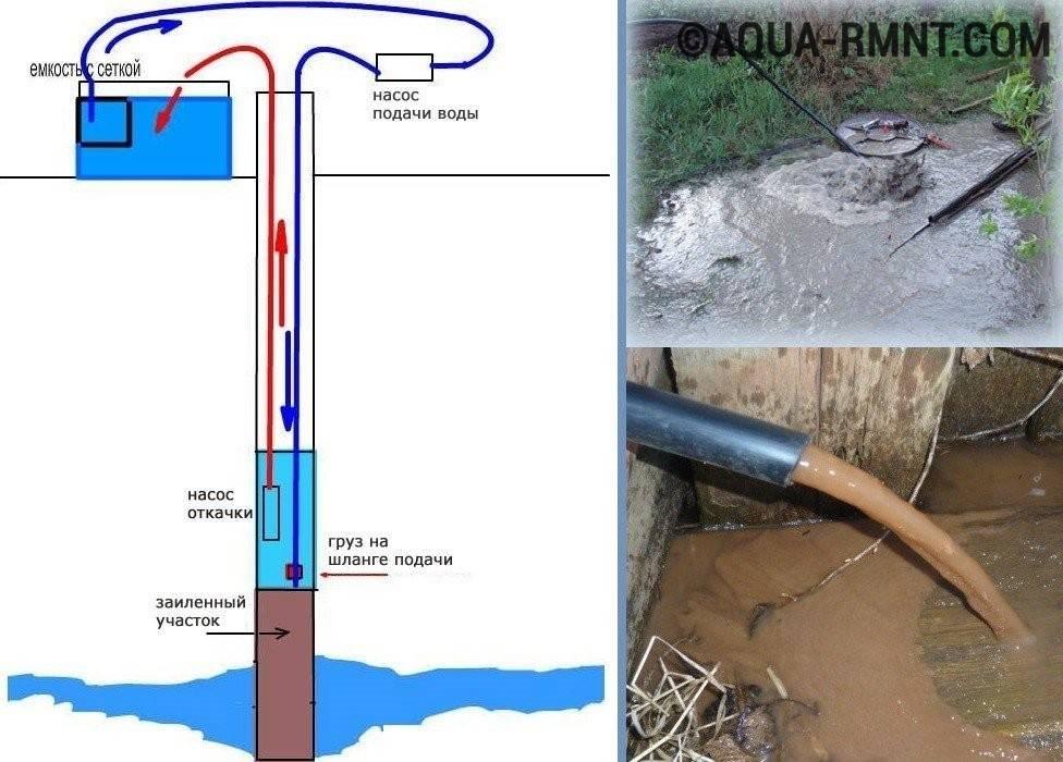 Почему из скважины идет вода с воздухом и как устранить эту проблему