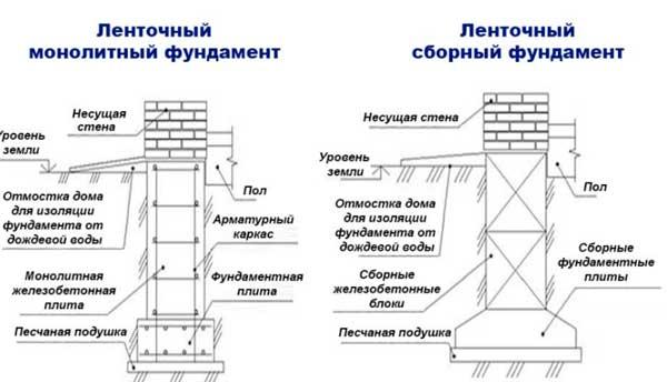Технология устройства фундамента, виды фундамента и способы монтажа