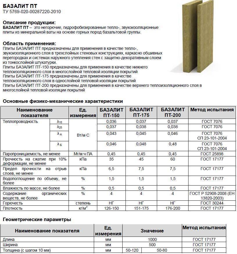 Базальтовая вата. описание, свойства, применение и цена базальтовой ваты   стройка.ру