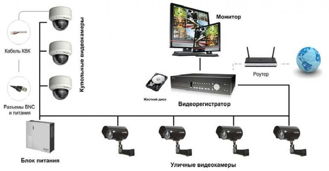 Видеонаблюдение своими руками: выбор и пример подключения