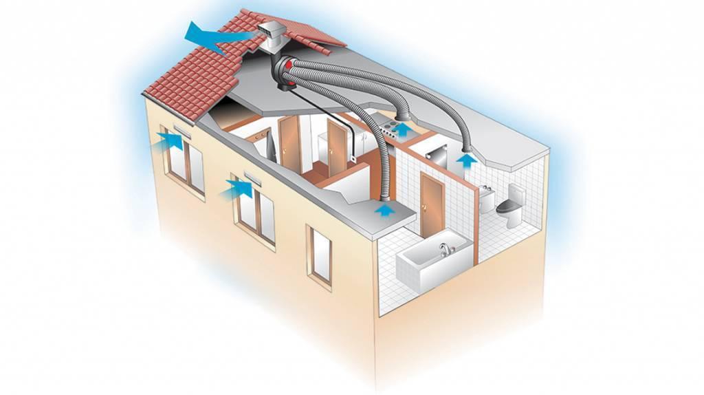 Какой должна быть скорость воздуха в воздуховоде вентиляции по техническим нормам