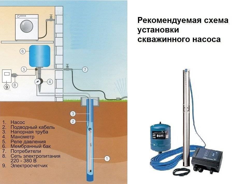 Установка насоса в скважину и его замена