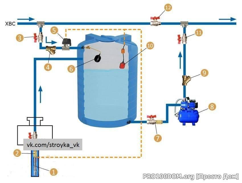 Принцип работы гидроаккумулятора для водоснабжения и советы по выбору