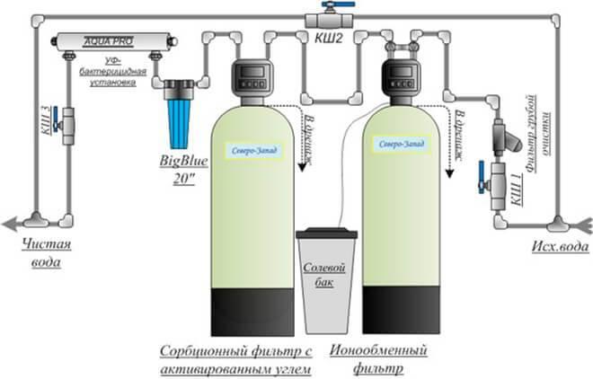Очистка воды из скважины от железа своими руками: 10 лучших способов