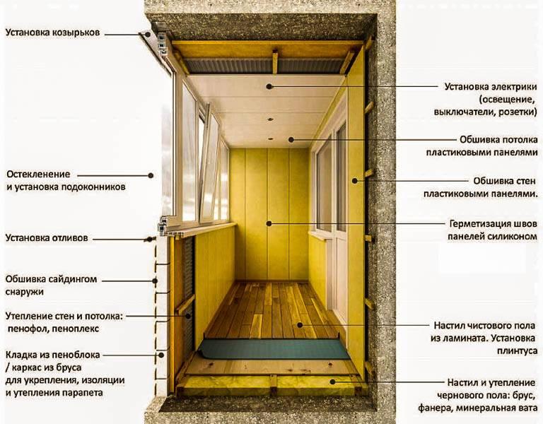 Отделка лоджии (112 фото): интересные идеи, внутренняя обшивка балконов, чем и какими материалами отделать