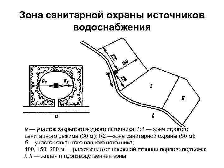 Проект зон санитарной охраны. разработка и согласование проекта зсо.