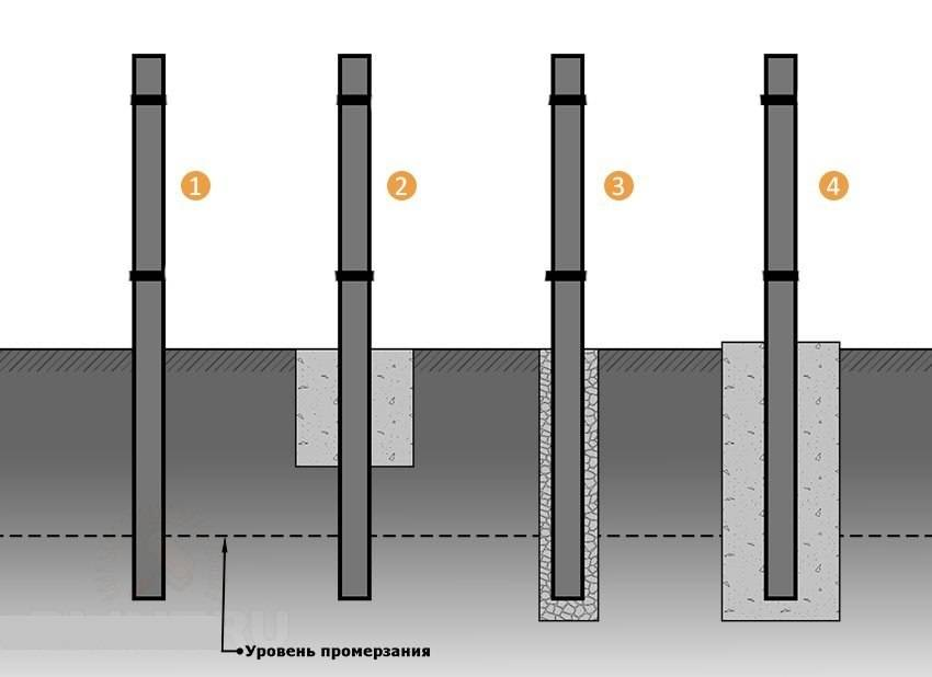 Установка столбов для забора своими руками с бетонированием - все о строительстве, инструментах и товарах для дома