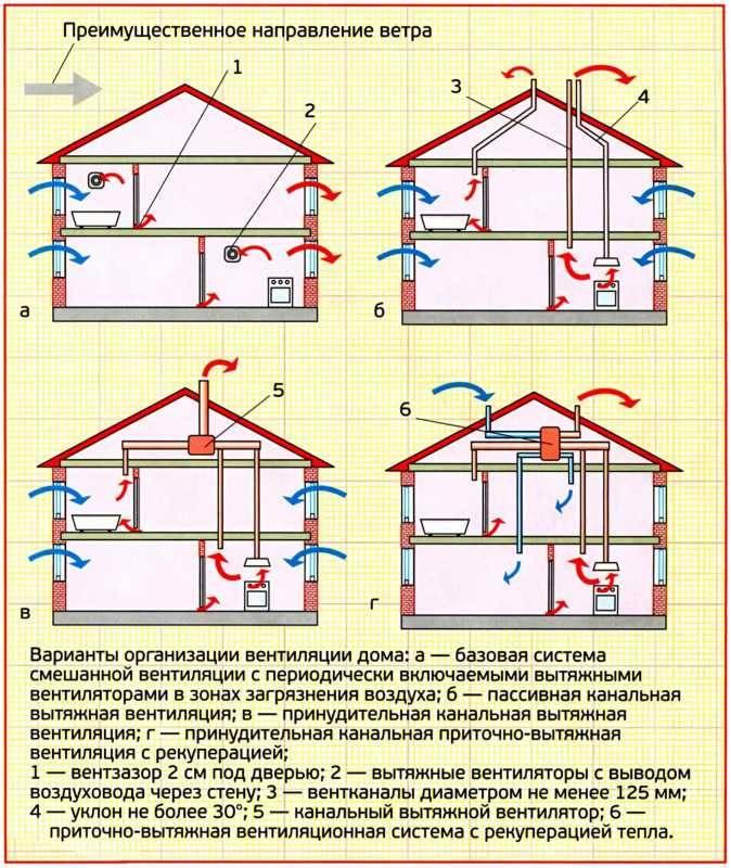 Основы вентиляции помещений промышленного типа: все о расчетах и видах систем