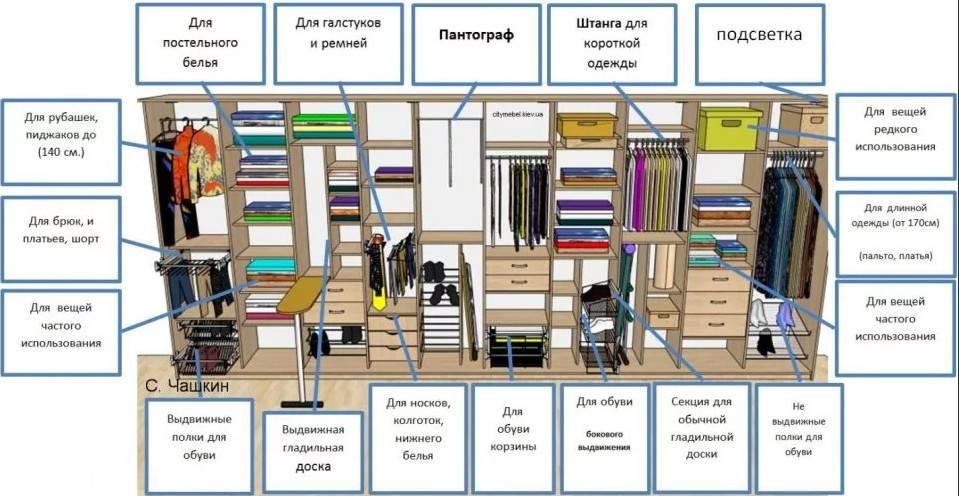 Внутреннее наполнение шкафов-купе в прихожую (45 фото): варианты правильного наполнения шкафа при глубине 40 и 60 см, наполняемость шкафов шириной 2 метра