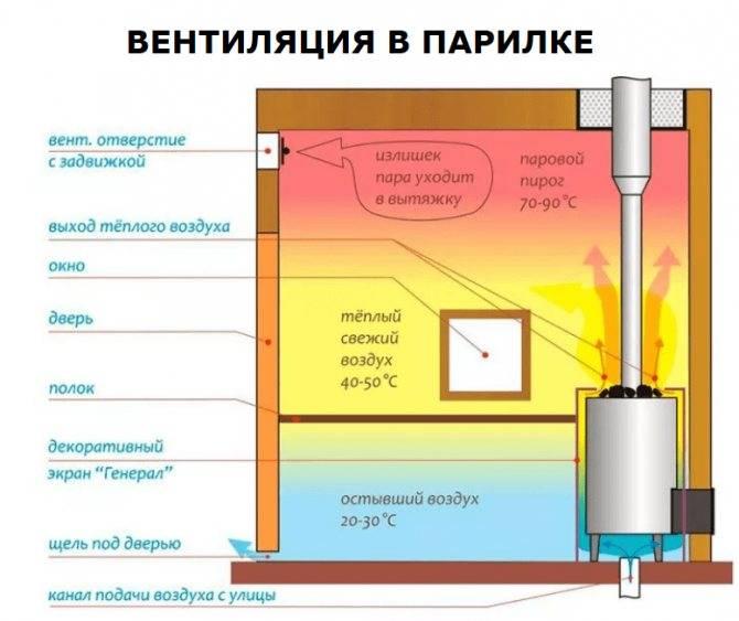 Как сделать вентиляцию в сауне: варианты схем, устройство и материалы
