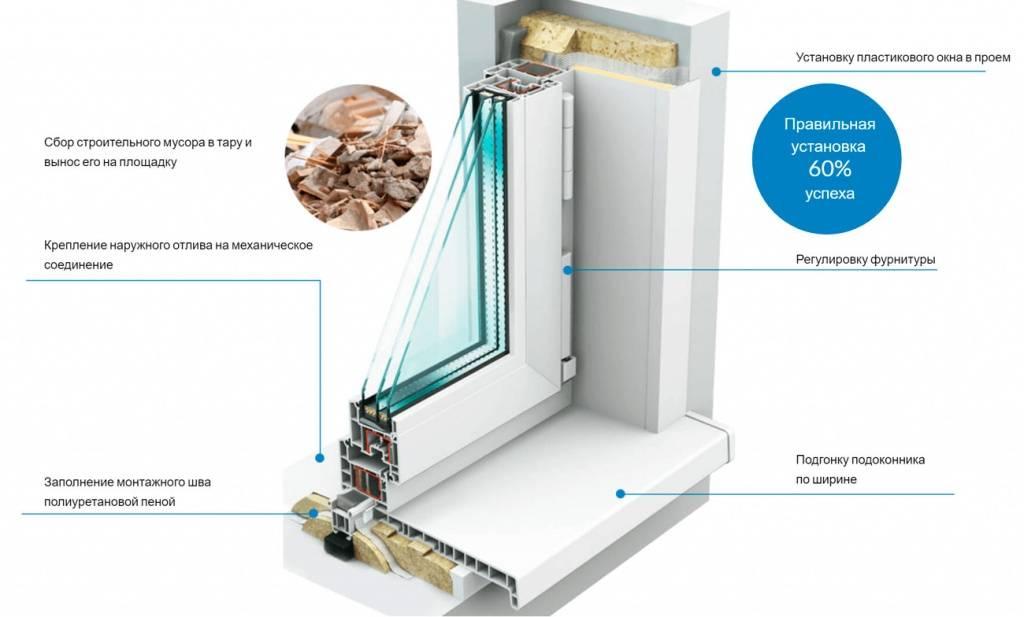 Технология установки пластиковых окон в доме из дерева
