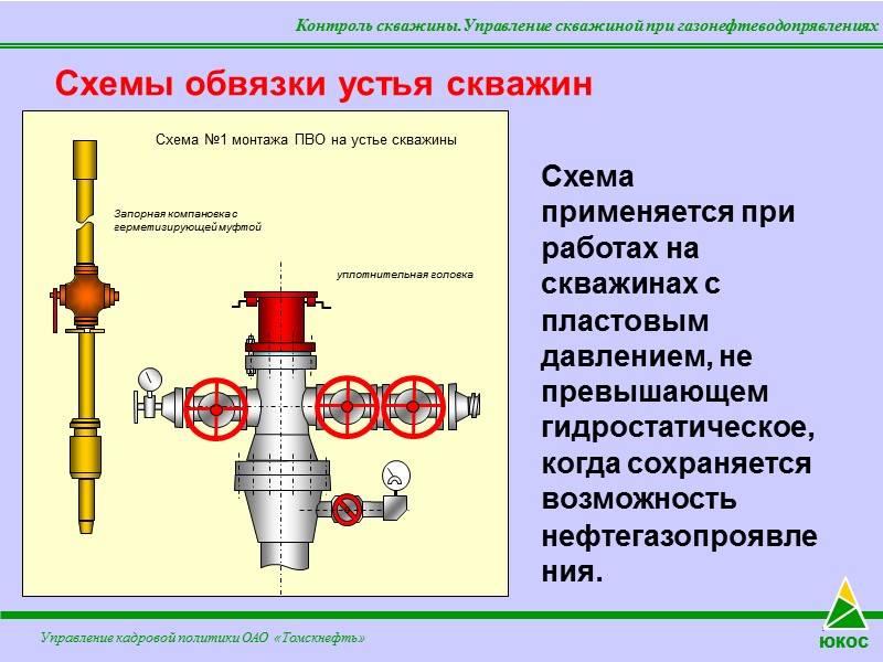 Обустройство скважины на воду на даче, обвязка и монтаж кессона - byrilka