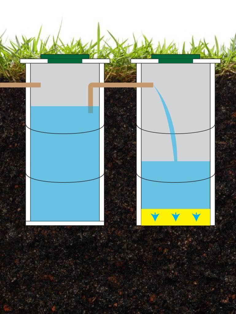 Что лучше септик или выгребная яма: автономная канализация