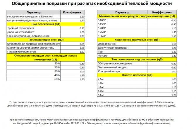 Точный расчет количества секций радиатора отопления