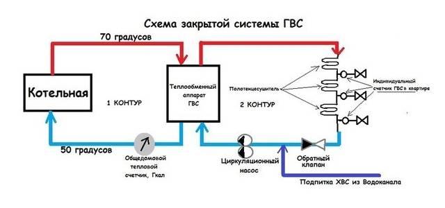 Устройство сетей водоснабжения: принцип работы, виды конструкций
