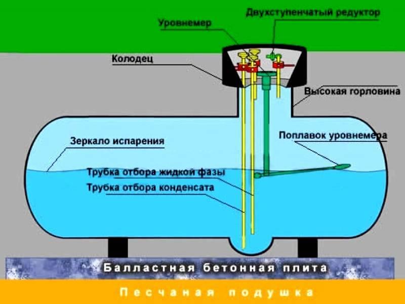 Газгольдер: что это, плюсы и минусы, особенности установки