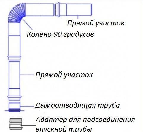 Труба для газовой колонки в квартире: диаметр, особенности