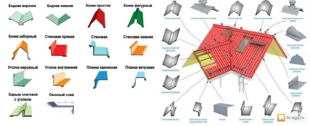 Доборные элементы для кровли из металлочерепицы: виды, устройство, монтаж