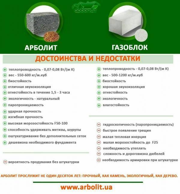 Состав и пропорции арболита