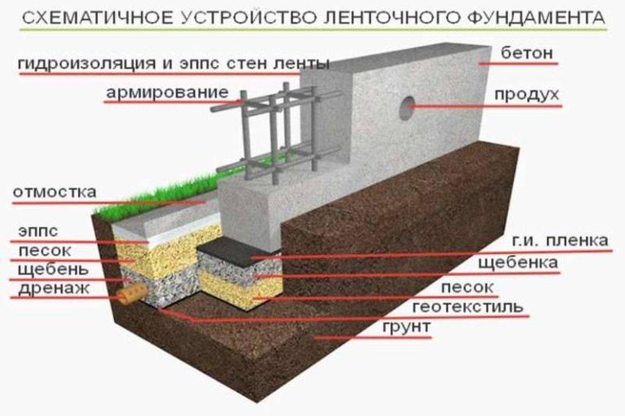 Как сделать фундамент для дома своими руками