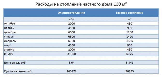 Расчет отопления по объему помещения: калькулятор онлайн