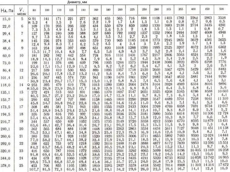 Как рассчитать допустимую скорость воздуха в воздуховоде