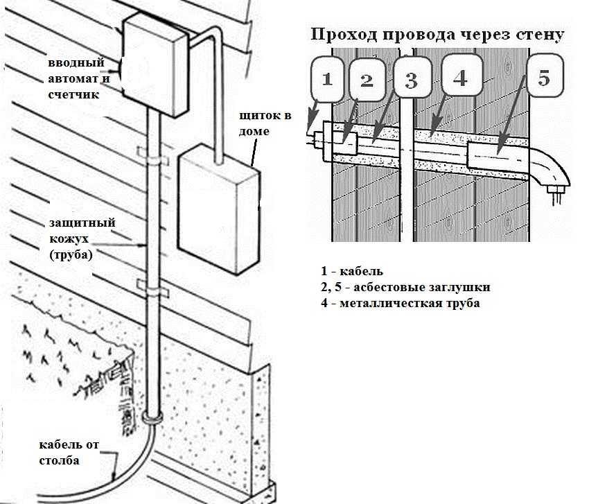 Как правильно соединить кабель под землей?