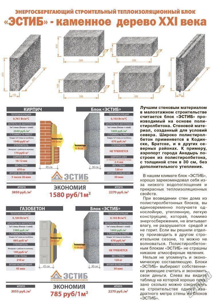 Все о полистиролбетонных блоках