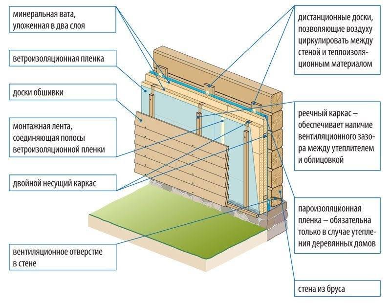 Утеплитель под штукатурку фасада - 2 лучших варианта + инструкция по монтажу