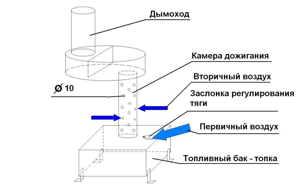 Печь на отработке своими руками: схема и инструкции