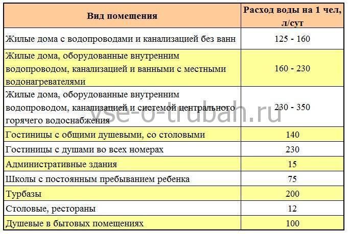 Нормы расхода и потребления горячей и холодной воды на человека в месяц без счетчика, нормы водоотведения снип