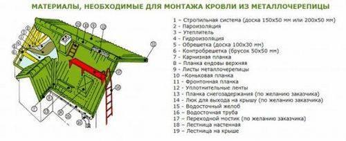 Как покрыть крышу металлочерепицей: верный способ