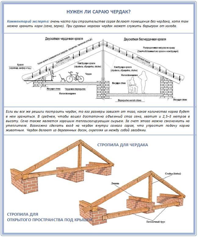 Двускатная крыша своими руками: фото, проект, особенности конструкции и монтажа