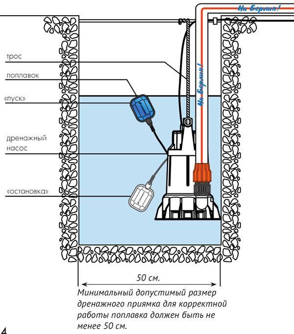 Насос для канализации в квартире и частном доме