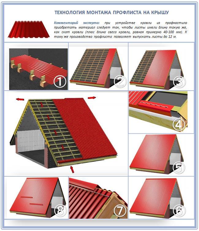 Как сделать перекрытие крыши профнастилом своими руками – пошаговое руководство