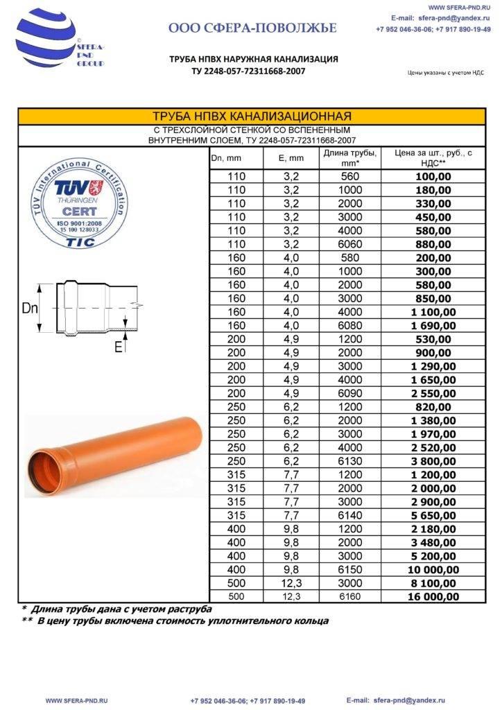 Полиэтиленовые трубы: виды, характеристики, маркировка, область применение