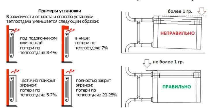 Установка радиаторов отопления: монтаж и подключение батарей в квартире своими руками