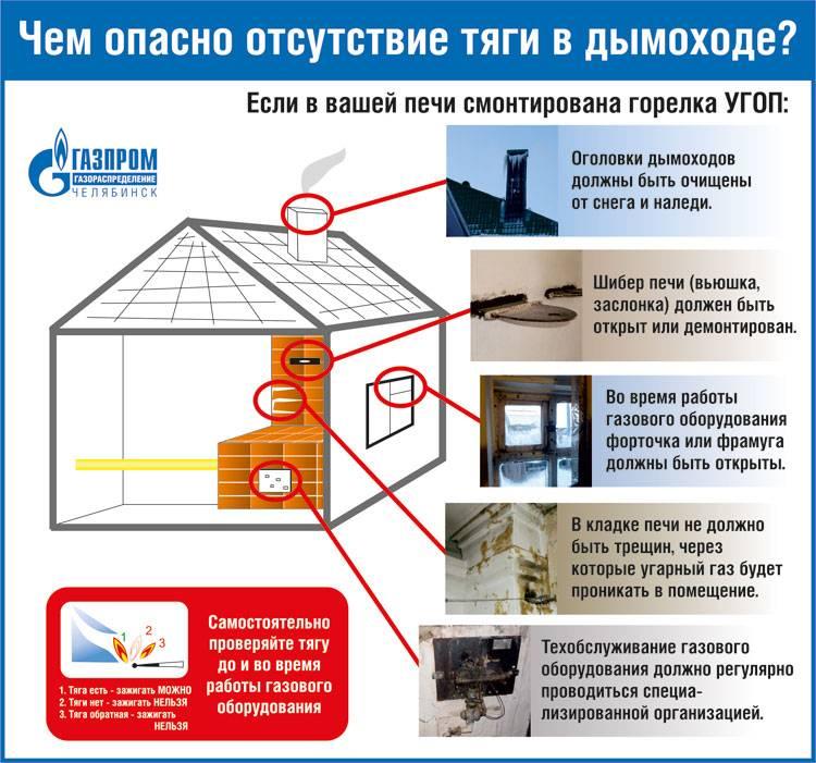 Вентиляционный канал в кирпичной стене: нормы и правила обустройства