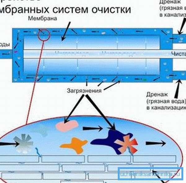 Мембранный фильтр для очистки воды: особенности и отзывы покупателей