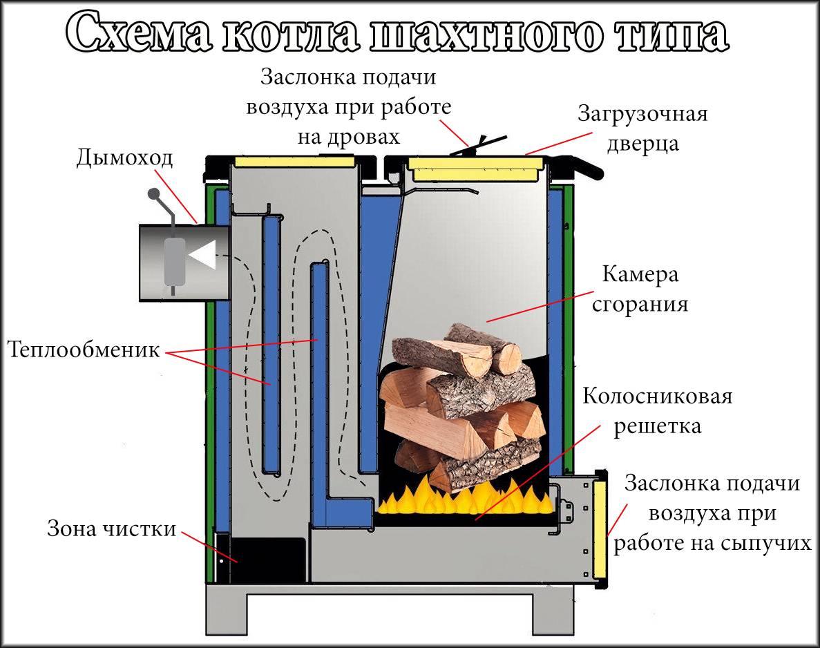 Как выбрать котел длительного горения до 7 суток + пошаговая инструкция по монтажу
