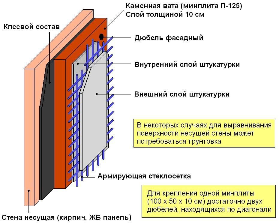 Чем утеплить бревенчатый дом изнутри. как утеплить бревенчатый дом изнутри: варианты решения. теплоизоляция бревенчатого дома – комплексная процедура