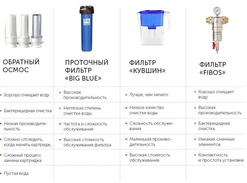 Как выбрать фильтр для воды - под мойку, проточный, магистральный и другие виды